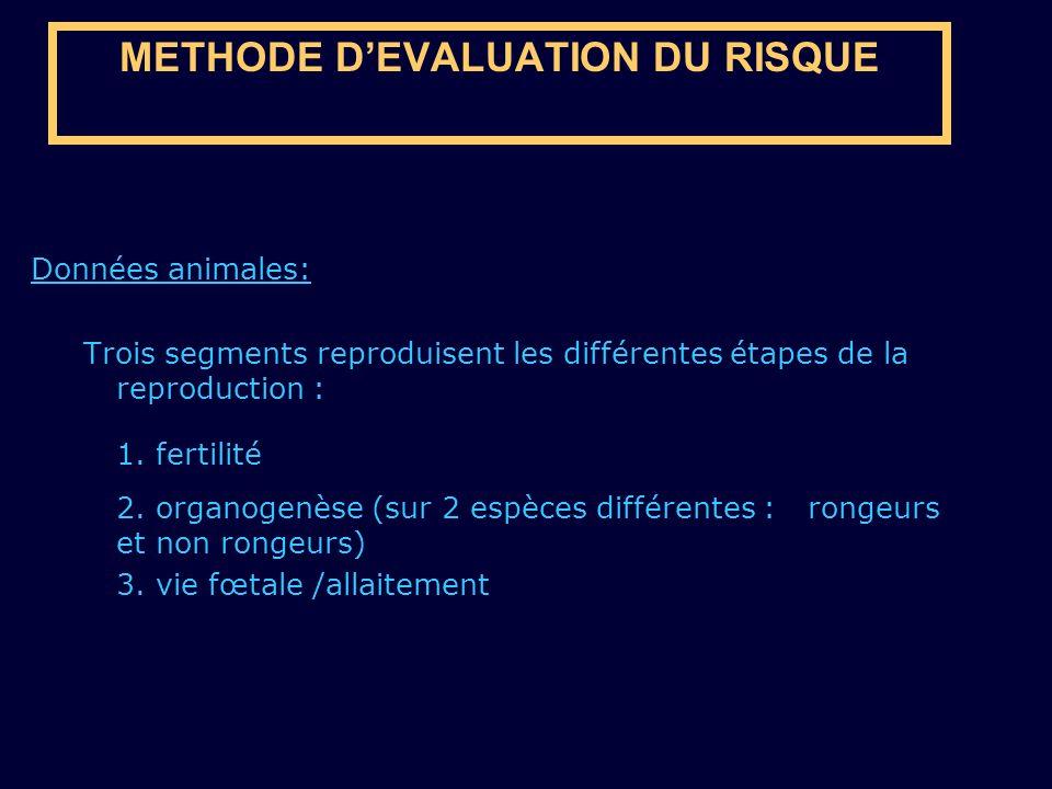 METHODE DEVALUATION DU RISQUE Données animales: Trois segments reproduisent les différentes étapes de la reproduction : 1. fertilité 2. organogenèse (
