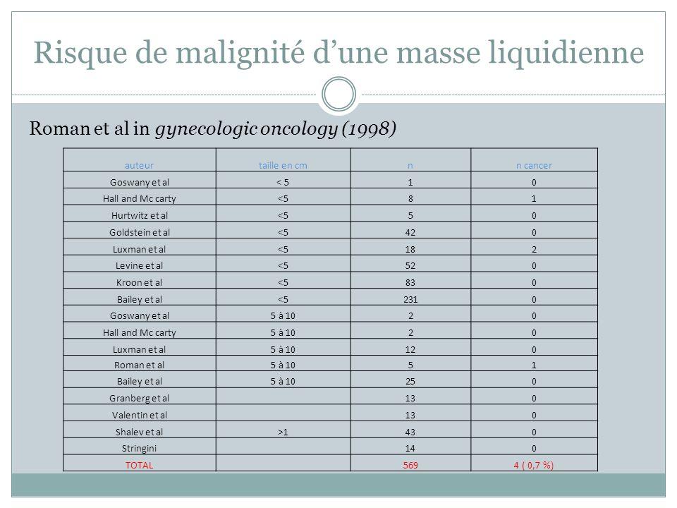 Risque de malignité dune masse liquidienne Roman et al in gynecologic oncology (1998) auteurtaille en cmnn cancer Goswany et al< 510 Hall and Mc carty