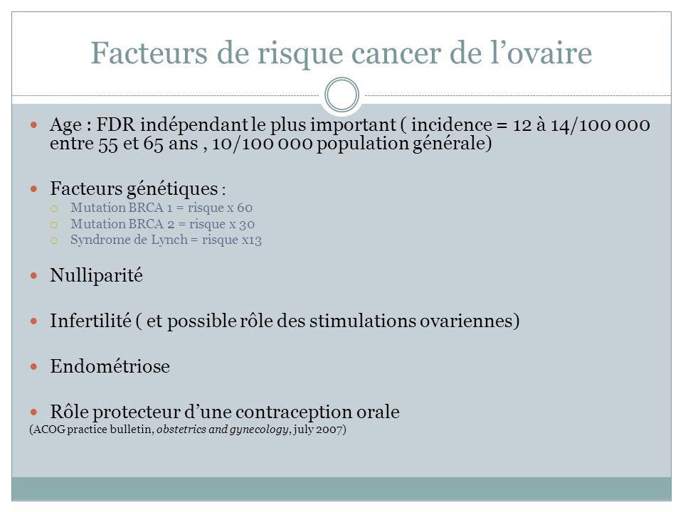 Facteurs de risque cancer de lovaire Age : FDR indépendant le plus important ( incidence = 12 à 14/100 000 entre 55 et 65 ans, 10/100 000 population g