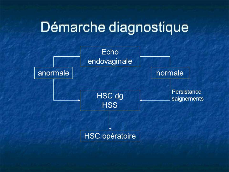 Démarche diagnostique Echo endovaginale normaleanormale HSC dg HSS Persistance saignements HSC opératoire