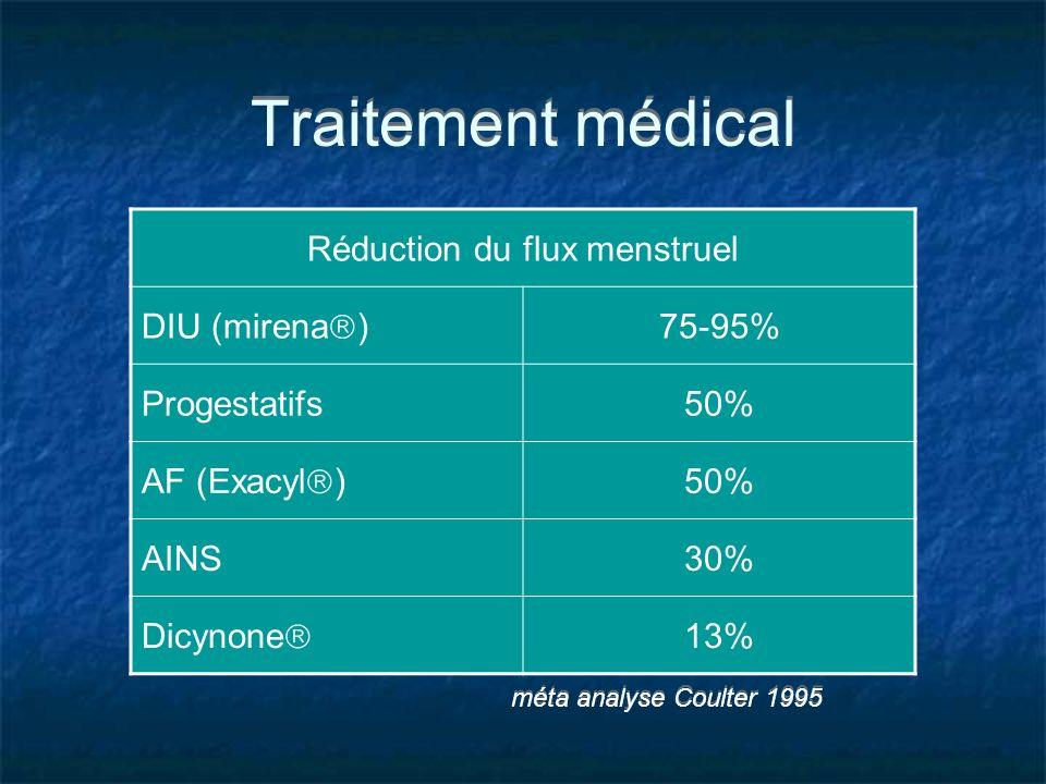 Traitement médical méta analyse Coulter 1995 Réduction du flux menstruel DIU (mirena ) 75-95% Progestatifs50% AF (Exacyl ) 50% AINS30% Dicynone 13%