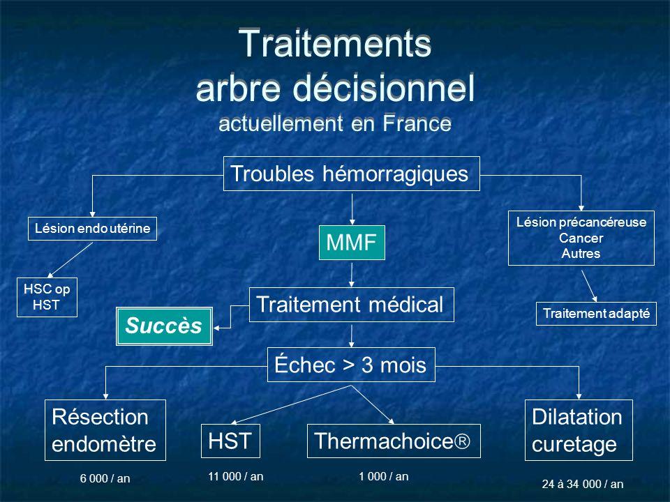 Traitements arbre décisionnel actuellement en France Troubles hémorragiques Lésion endo utérine MMF Lésion précancéreuse Cancer Autres HSC op HST Trai