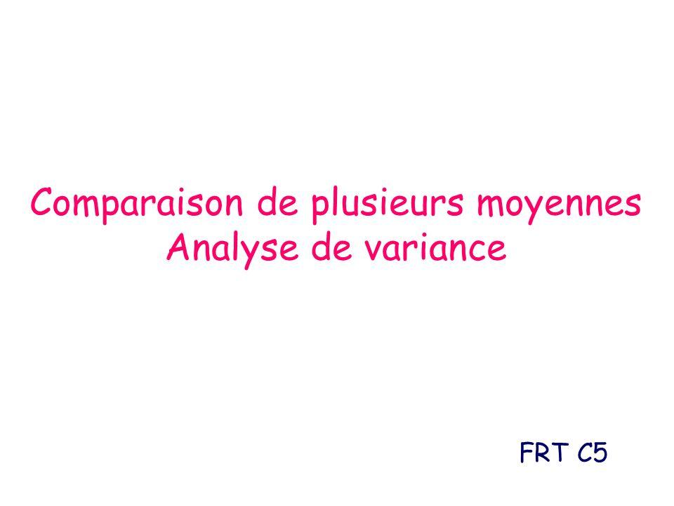 Principe de lANOVA Les variances sont donc : –SCE R et SCE A et s R ²est une n – k k – 1 estimation de ² Hypothèses : –H 0 : A ² = R ² = ² –H 1 : A ² > R ² Test : s A ²SCE A /(k-1) suit une loi de Fisher s R ²SCE R /(n-k) à (k-1) et (n-k) ddl notée F k-1 n-k =
