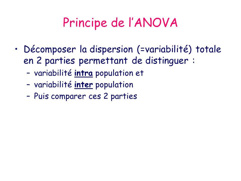 Principe de lANOVA Décomposer la dispersion (=variabilité) totale en 2 parties permettant de distinguer : –variabilité intra population et –variabilit