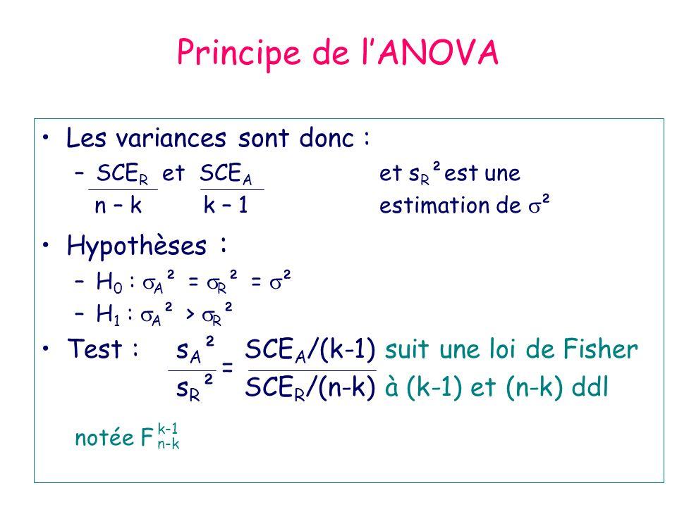 Principe de lANOVA Les variances sont donc : –SCE R et SCE A et s R ²est une n – k k – 1 estimation de ² Hypothèses : –H 0 : A ² = R ² = ² –H 1 : A ²