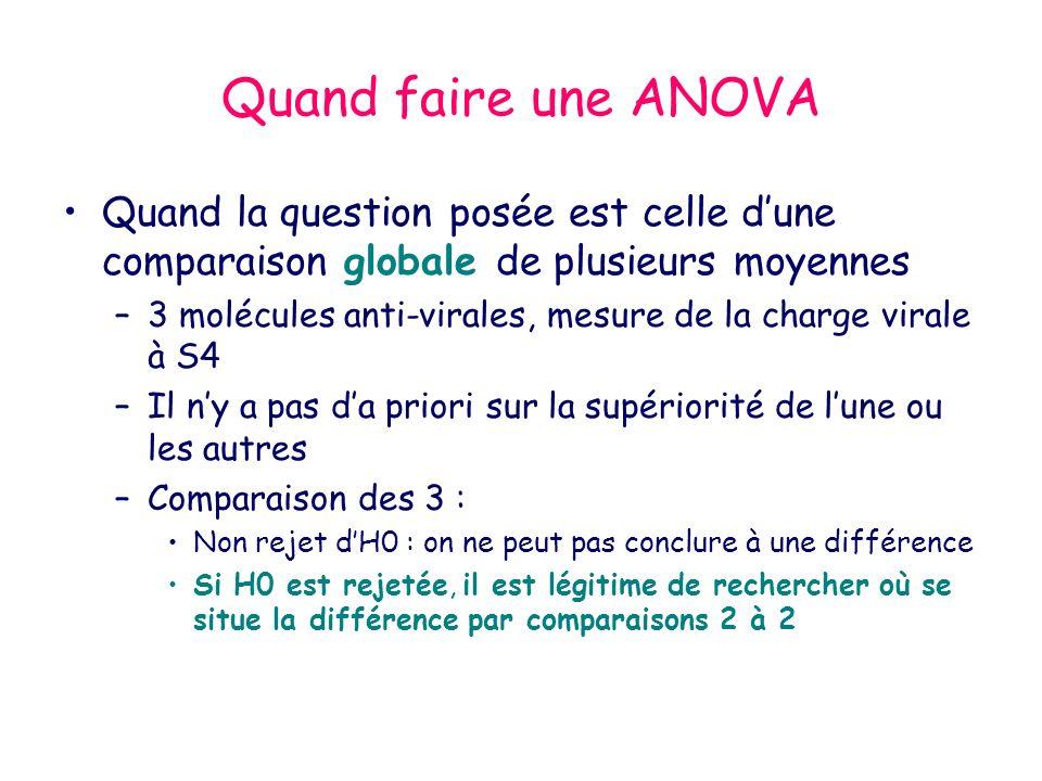 Quand faire une ANOVA Quand la question posée est celle dune comparaison globale de plusieurs moyennes –3 molécules anti-virales, mesure de la charge