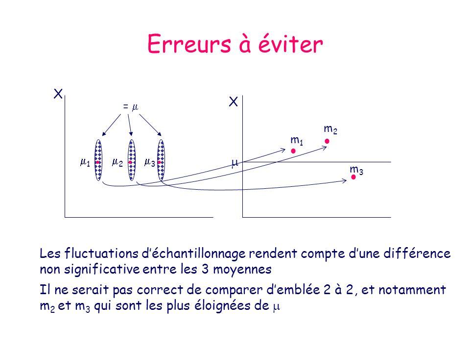 Erreurs à éviter 1 2 3 = X X m1m1 m2m2 m3m3 Les fluctuations déchantillonnage rendent compte dune différence non significative entre les 3 moyennes Il