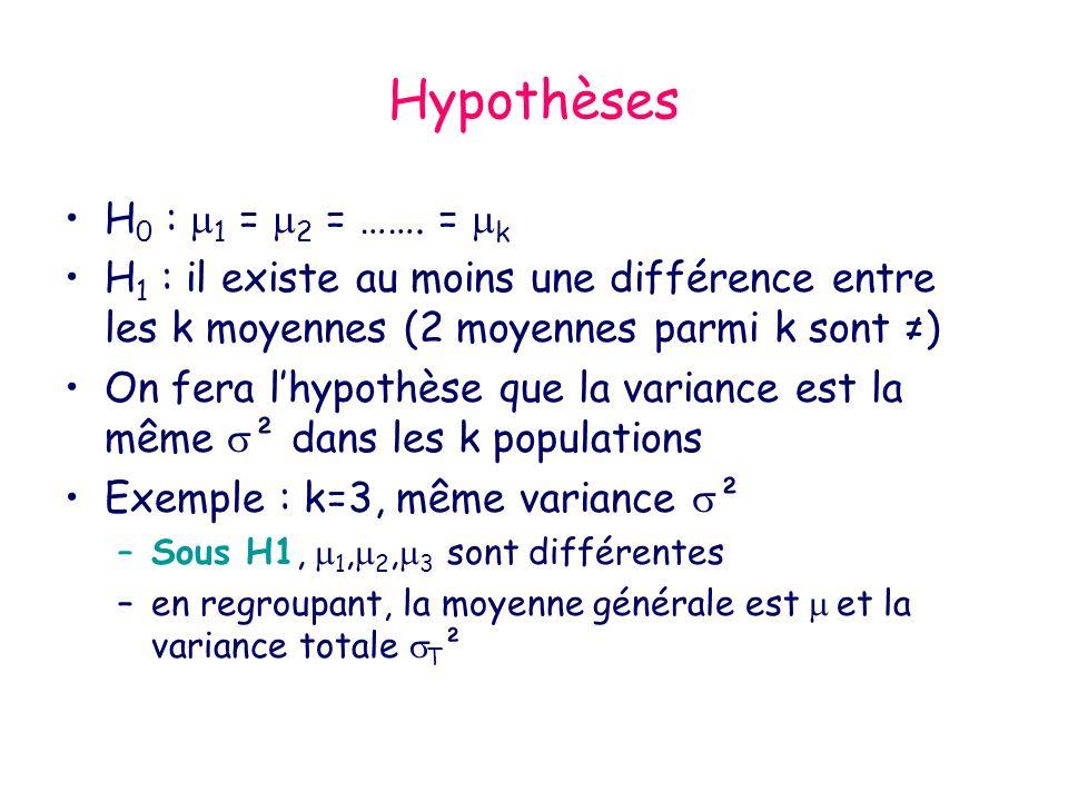 Hypothèses H 0 : 1 = 2 = ……. = k H 1 : il existe au moins une différence entre les k moyennes (2 moyennes parmi k sont ) On fera lhypothèse que la var
