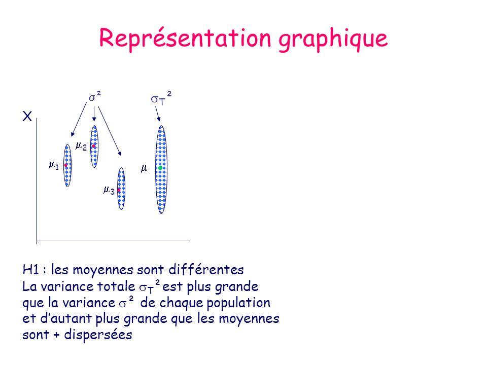 Hypothèses H 0 : 1 = 2 = …….