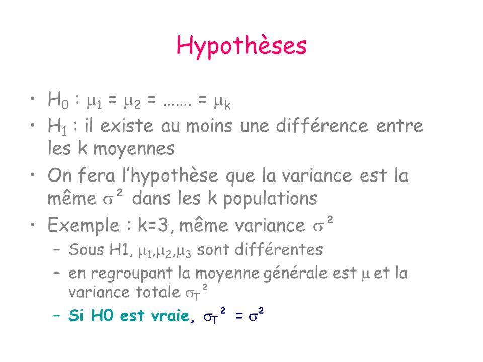 Hypothèses H 0 : 1 = 2 = ……. = k H 1 : il existe au moins une différence entre les k moyennes On fera lhypothèse que la variance est la même ² dans le