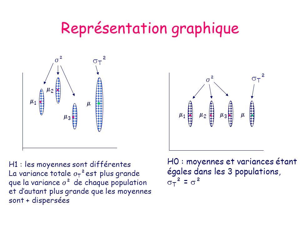 Représentation graphique 1 2 3 ² T ² ² 1 2 3 H1 : les moyennes sont différentes La variance totale T ²est plus grande que la variance ² de chaque popu