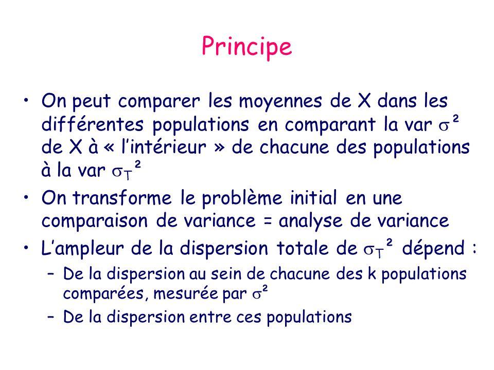 Principe de lANOVA Décomposer la dispersion (=variabilité) totale en 2 parties permettant de distinguer : –variabilité intra population et –variabilité inter population –Puis comparer ces 2 parties