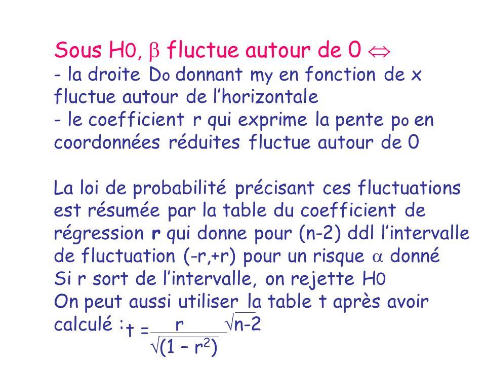 Sous H 0, fluctue autour de 0 - la droite D o donnant m y en fonction de x fluctue autour de lhorizontale - le coefficient r qui exprime la pente p o