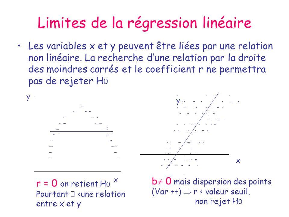 Limites de la régression linéaire Les variables x et y peuvent être liées par une relation non linéaire. La recherche dune relation par la droite des