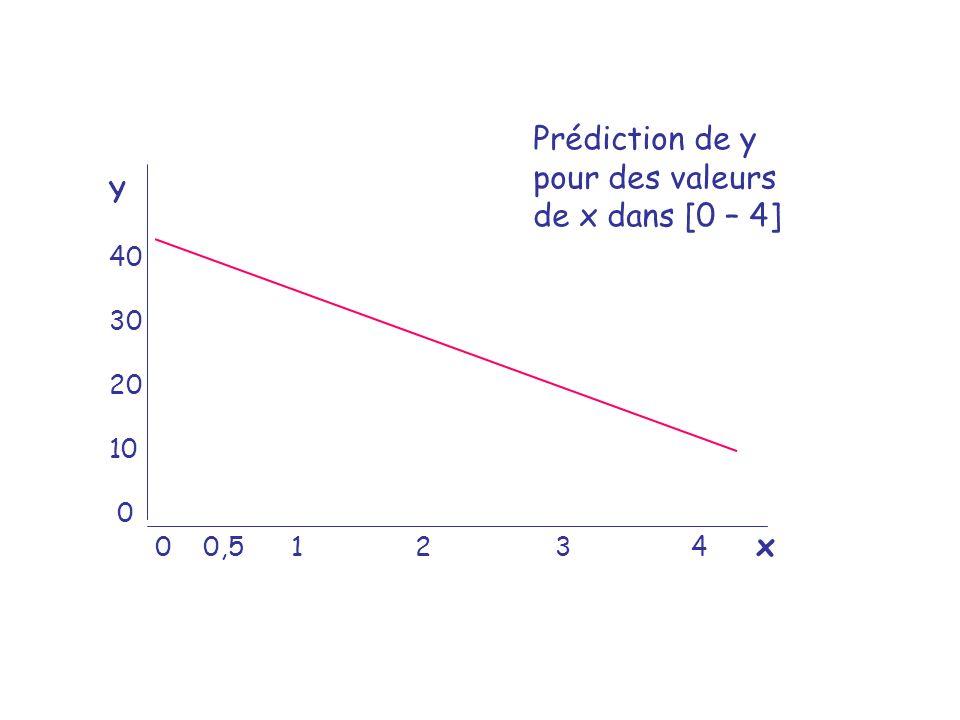Y 40 30 20 10 0 0 0,5 1 2 3 4 x Prédiction de y pour des valeurs de x dans [0 – 4]