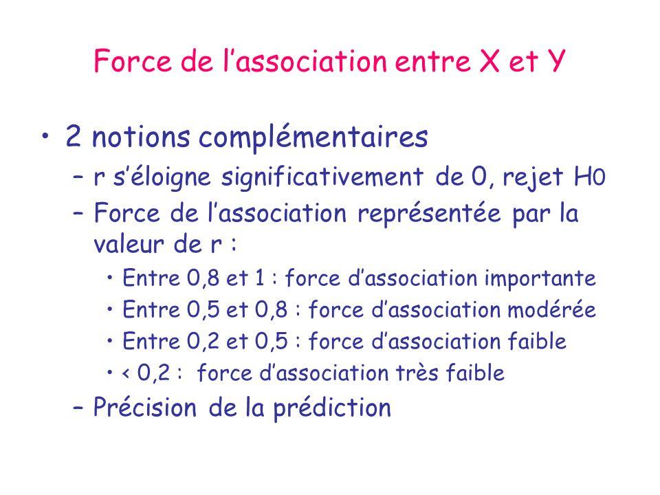 Force de lassociation entre X et Y 2 notions complémentaires –r séloigne significativement de 0, rejet H 0 –Force de lassociation représentée par la v
