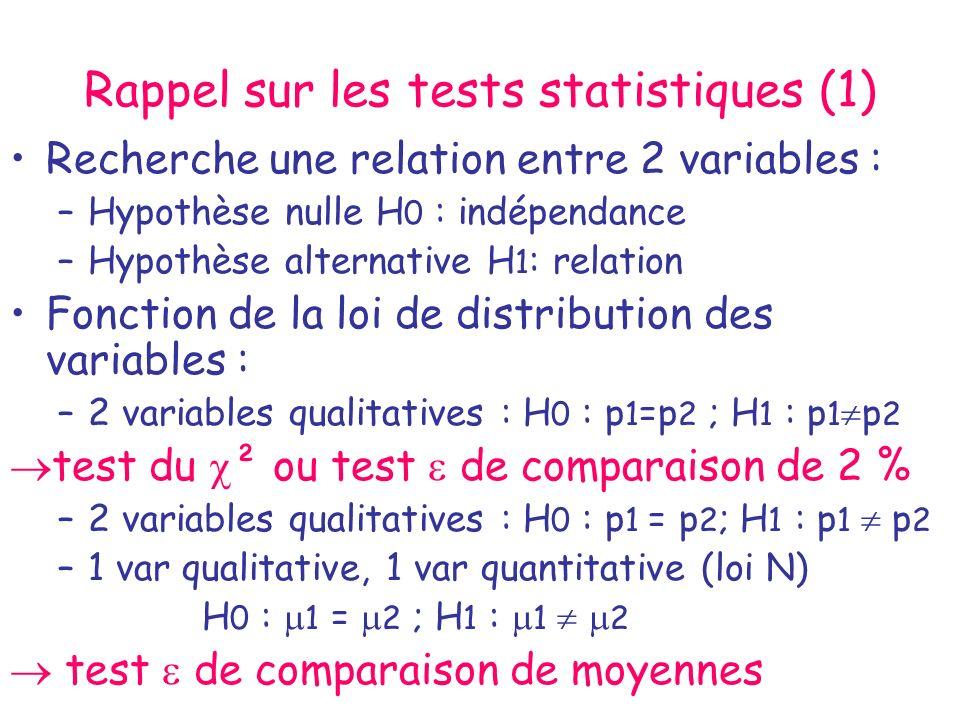 Rappel sur les tests statistiques (2) Chaque sujet de la population étudiée est défini par une valeur de chacune des 2 variables –2 var qualitatives : Traitement A ou B et réponse succès ou échec –1 var qualit et 1 var quantit : somnifère A ou B et durée de sommeil en heures Sil sagit de 2 variables quantitatives mesurées chez chaque sujet : la relation recherchée entre les 2 variables est celle dune régression : –Dose dinterferon et réduction de la charge virale –Taille de la tumeur et survie après traitement