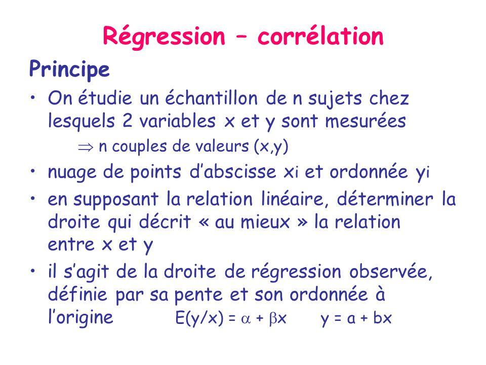 Régression – corrélation Principe On étudie un échantillon de n sujets chez lesquels 2 variables x et y sont mesurées n couples de valeurs (x,y) nuage