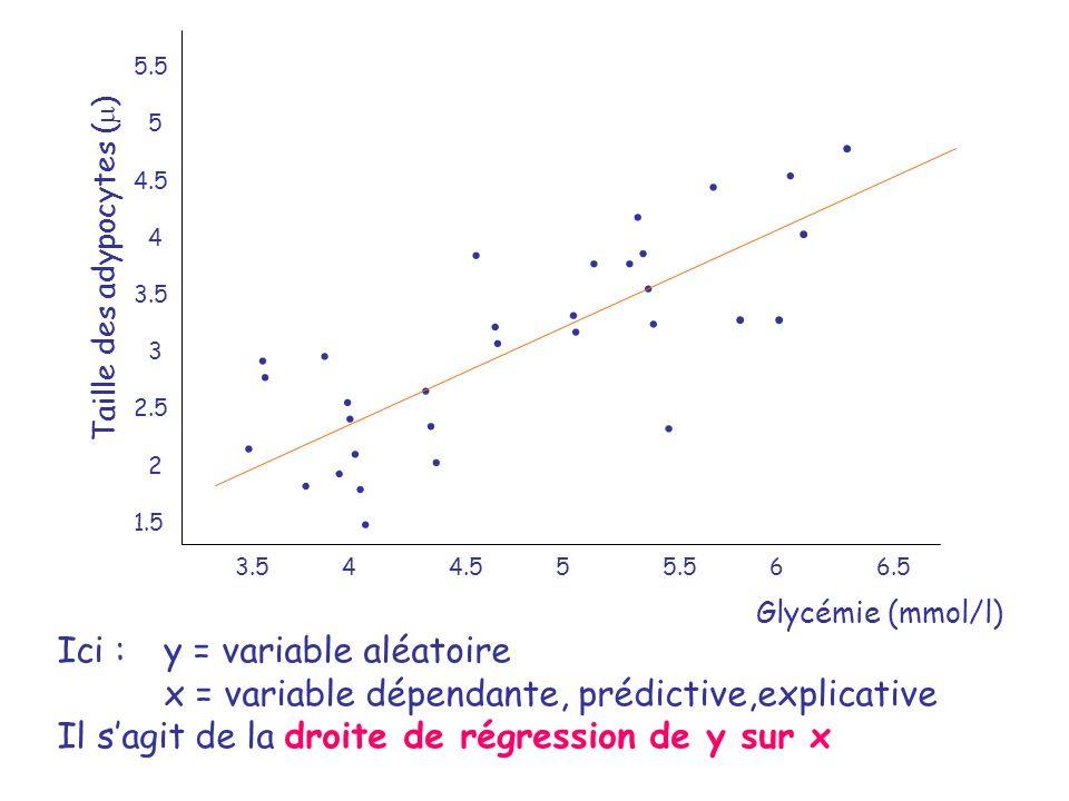 Glycémie (mmol/l) Taille des adypocytes ( ) 3.544.555.566.5 5.5 5 4.5 4 3.5 3 2.5 2 1.5 Ici : y = variable aléatoire x = variable dépendante, prédicti