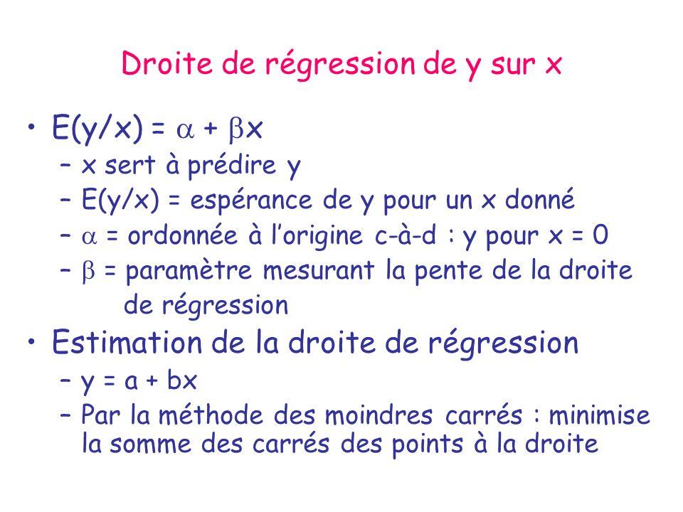 Droite de régression de y sur x E(y/x) = + x –x sert à prédire y –E(y/x) = espérance de y pour un x donné – = ordonnée à lorigine c-à-d : y pour x = 0
