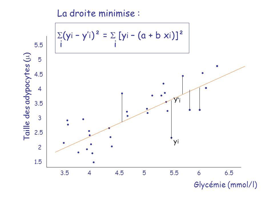 Glycémie (mmol/l) Taille des adypocytes ( ) 3.544.555.566.5 5.5 5 4.5 4 3.5 3 2.5 2 1.5 yiyi YiYi La droite minimise : (y i – y i )² = [y i – (a + b x