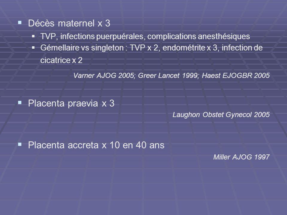 Décès maternel x 3 TVP, infections puerpuérales, complications anesthésiques Gémellaire vs singleton : TVP x 2, endométrite x 3, infection de cicatric