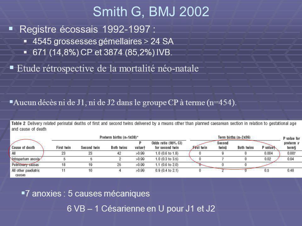 Smith G, BMJ 2002 Registre écossais 1992-1997 : 4545 grossesses gémellaires > 24 SA 671 (14,8%) CP et 3874 (85,2%) IVB. Etude rétrospective de la mort