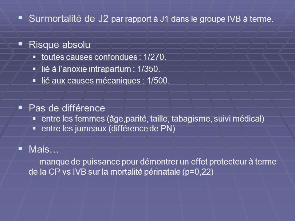 Surmortalité de J2 par rapport à J1 dans le groupe IVB à terme. Risque absolu toutes causes confondues : 1/270. lié à lanoxie intrapartum : 1/350. lié