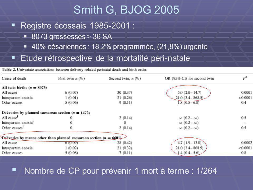 Smith G, BJOG 2005 Registre écossais 1985-2001 : 8073 grossesses > 36 SA 40% césariennes : 18,2% programmée, (21,8%) urgente Etude rétrospective de la