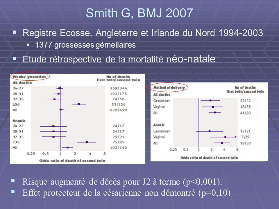 Smith G, BMJ 2007 Registre Ecosse, Angleterre et Irlande du Nord 1994-2003 1377 grossesses gémellaires Etude rétrospective de la mortalité n éo-natale