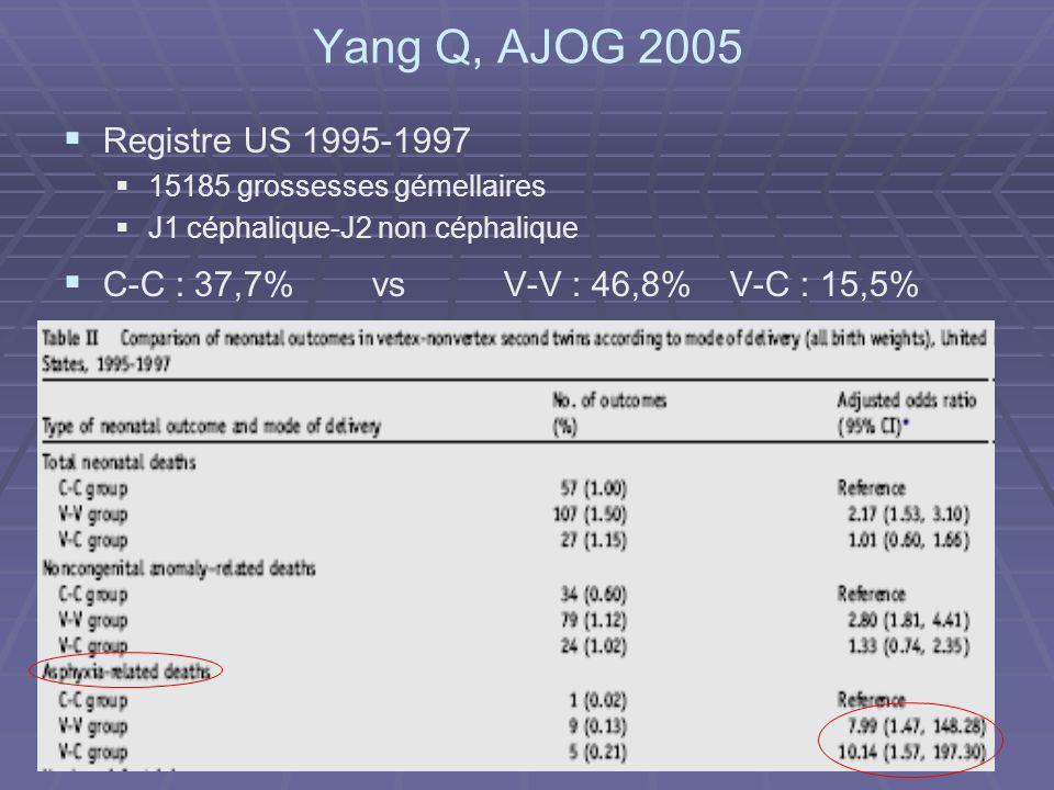 Yang Q, AJOG 2005 Registre US 1995-1997 15185 grossesses gémellaires J1 céphalique-J2 non céphalique C-C : 37,7% vs V-V : 46,8% V-C : 15,5%
