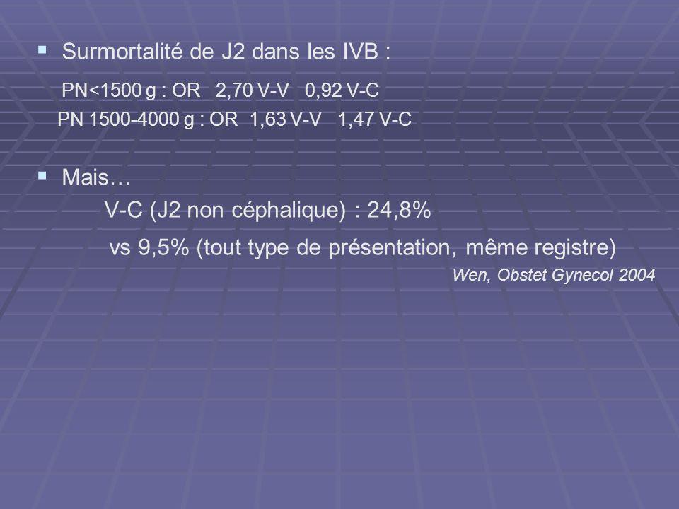 Surmortalité de J2 dans les IVB : PN<1500 g : OR 2,70 V-V 0,92 V-C PN 1500-4000 g : OR 1,63 V-V 1,47 V-C Mais… V-C (J2 non céphalique) : 24,8% vs 9,5%