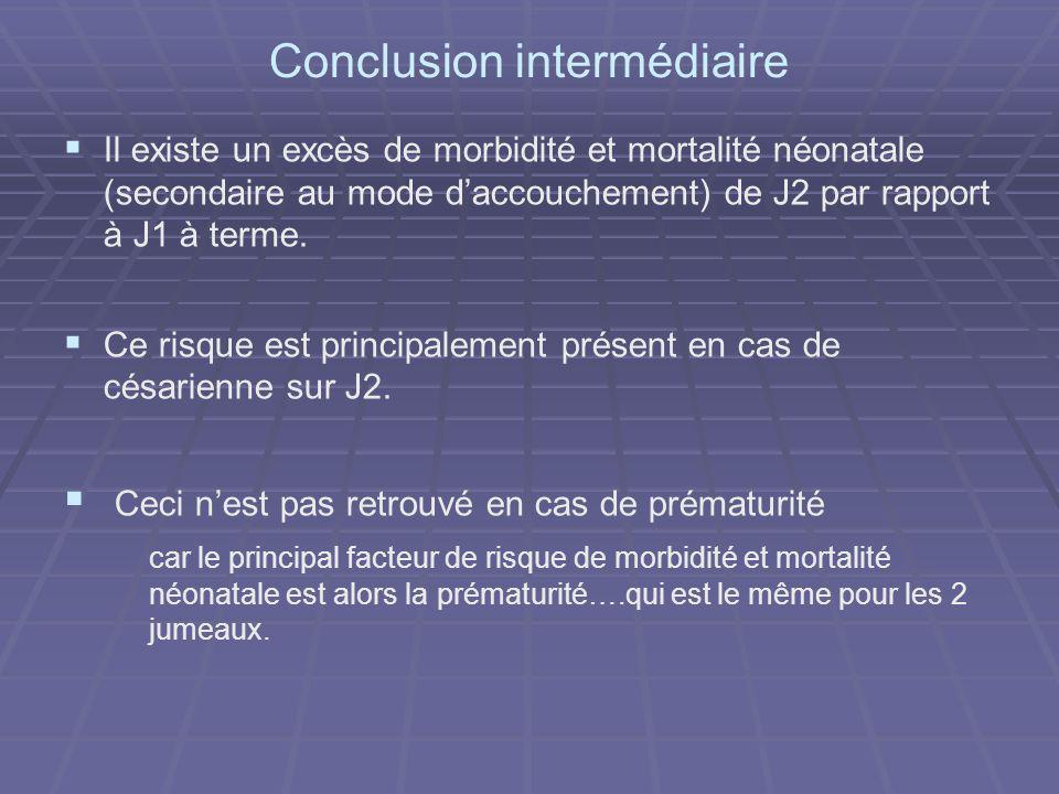 Conclusion intermédiaire Il existe un excès de morbidité et mortalité néonatale (secondaire au mode daccouchement) de J2 par rapport à J1 à terme. Ce