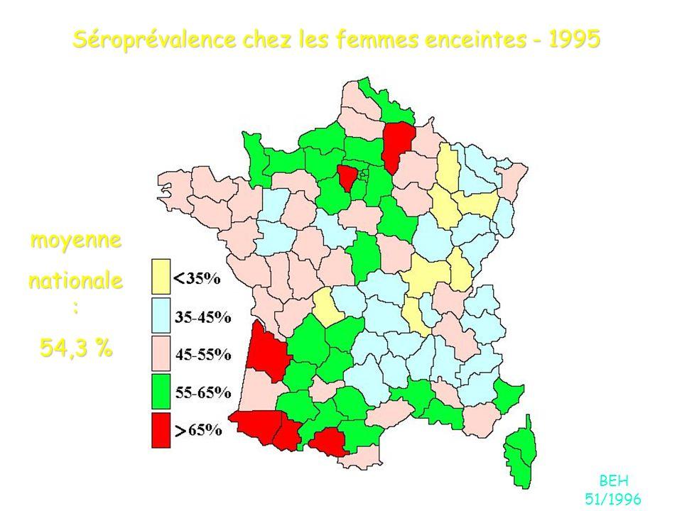 Séroprévalence chez les femmes enceintes - 1995 BEH 51/1996 moyenne nationale : 54,3 %