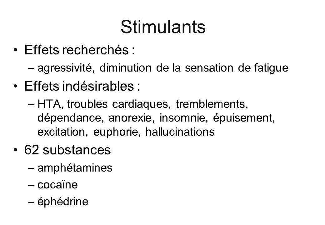 Stimulants Effets recherchés : –agressivité, diminution de la sensation de fatigue Effets indésirables : –HTA, troubles cardiaques, tremblements, dépe
