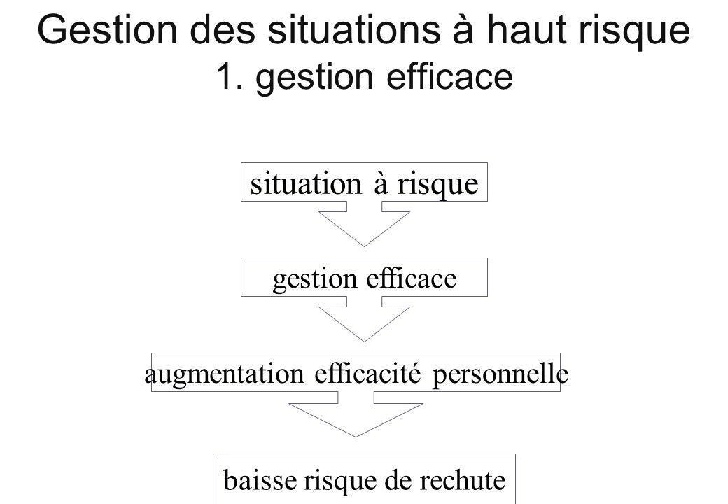 Gestion des situations à haut risque 1. gestion efficace situation à risque gestion efficace augmentation efficacité personnelle baisse risque de rech