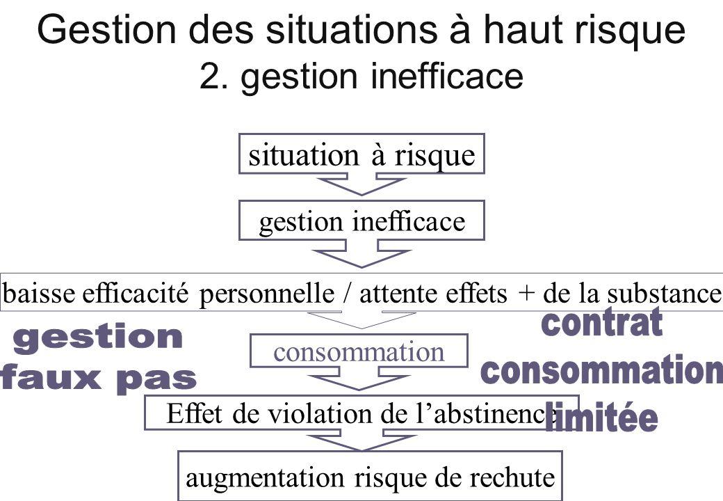 Gestion des situations à haut risque 2. gestion inefficace situation à risque gestion inefficace baisse efficacité personnelle / attente effets + de l