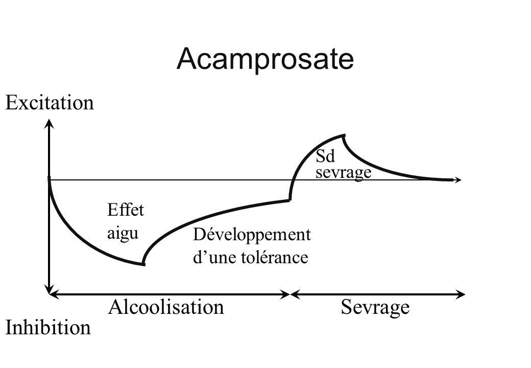 Acamprosate Excitation Inhibition AlcoolisationSevrage Effet aigu Développement dune tolérance Sd sevrage