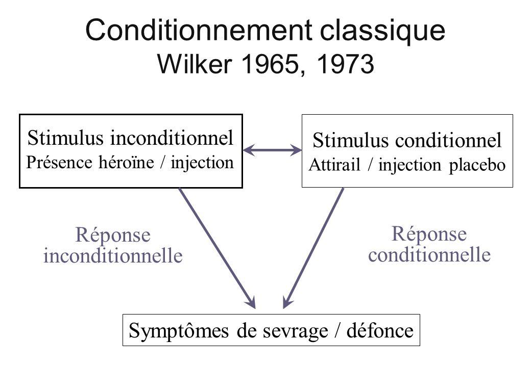 Conditionnement classique Wilker 1965, 1973 Stimulus inconditionnel Présence héroïne / injection Stimulus conditionnel Attirail / injection placebo Ré