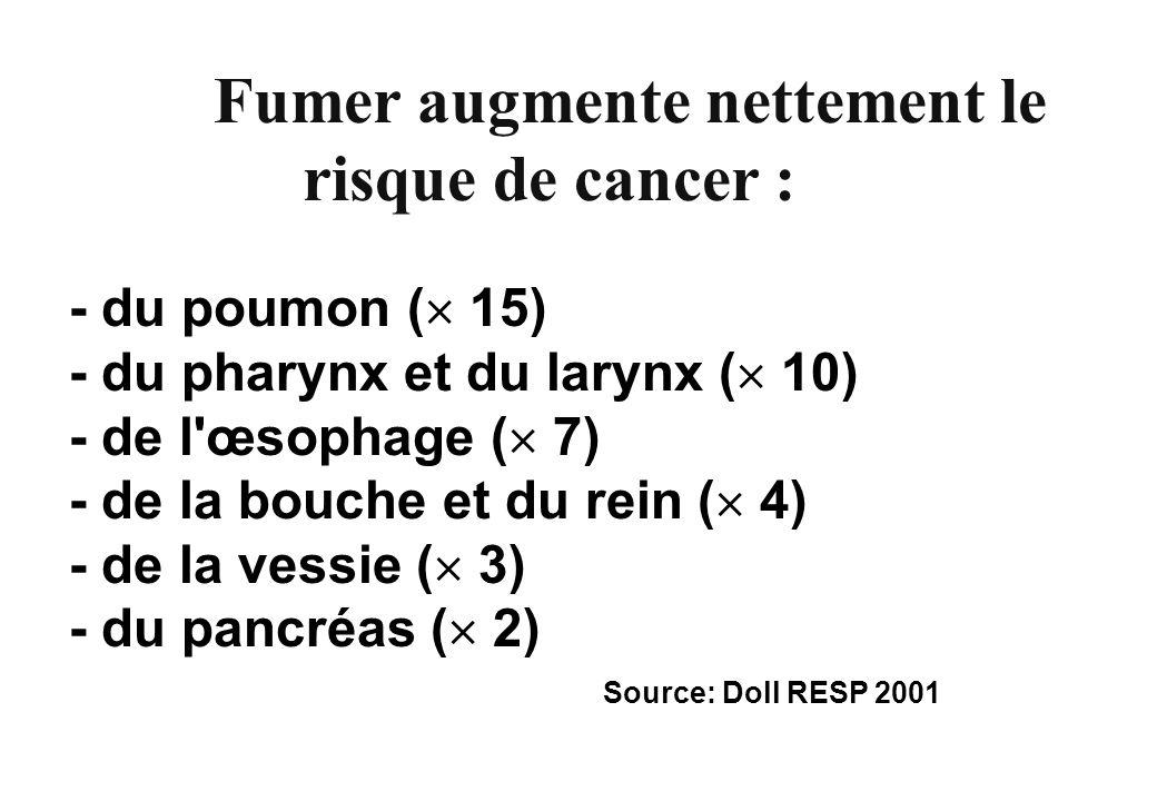 - du poumon ( 15) - du pharynx et du larynx ( 10) - de l'œsophage ( 7) - de la bouche et du rein ( 4) - de la vessie ( 3) - du pancréas ( 2) Source: D