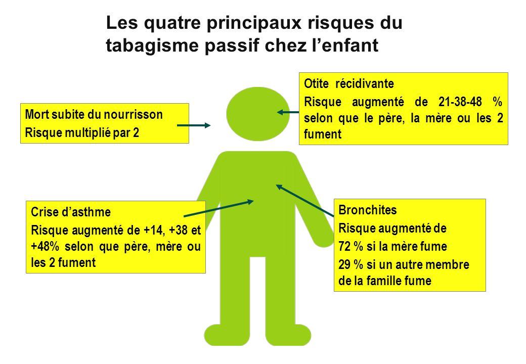 Bronchites Risque augmenté de 72 % si la mère fume 29 % si un autre membre de la famille fume Mort subite du nourrisson Risque multiplié par 2 Otite r