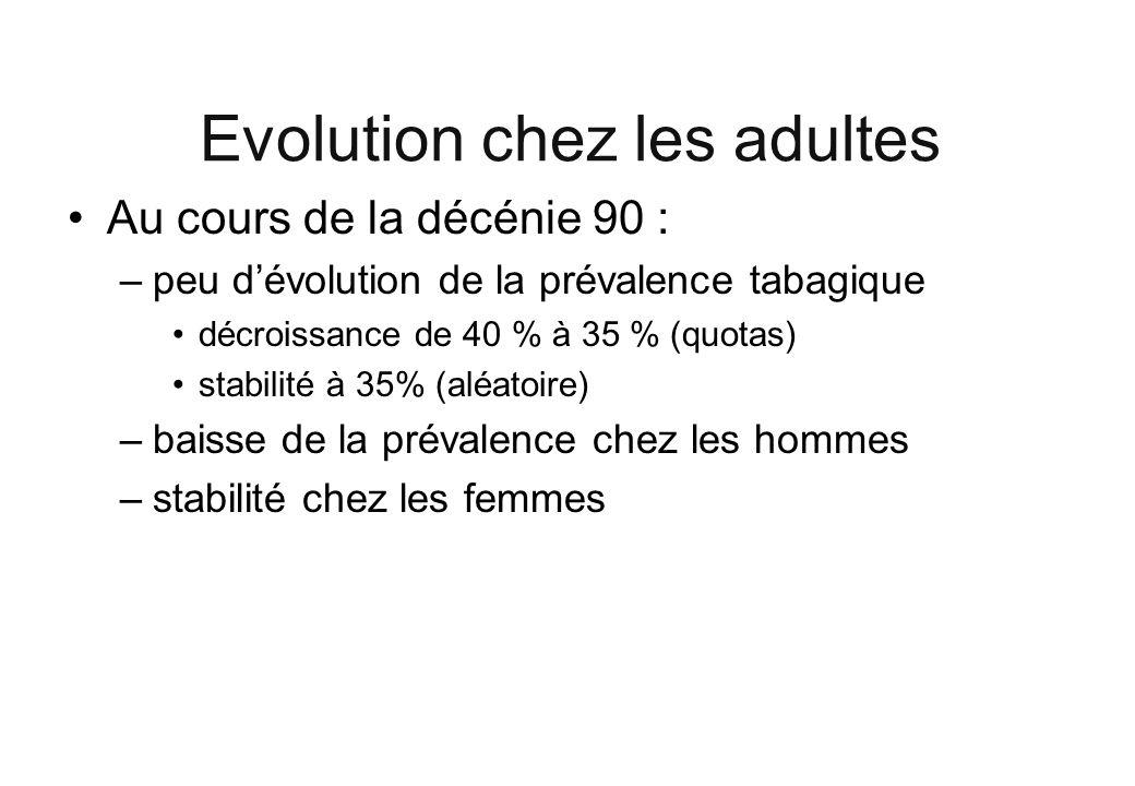 Evolution chez les adultes Au cours de la décénie 90 : –peu dévolution de la prévalence tabagique décroissance de 40 % à 35 % (quotas) stabilité à 35%