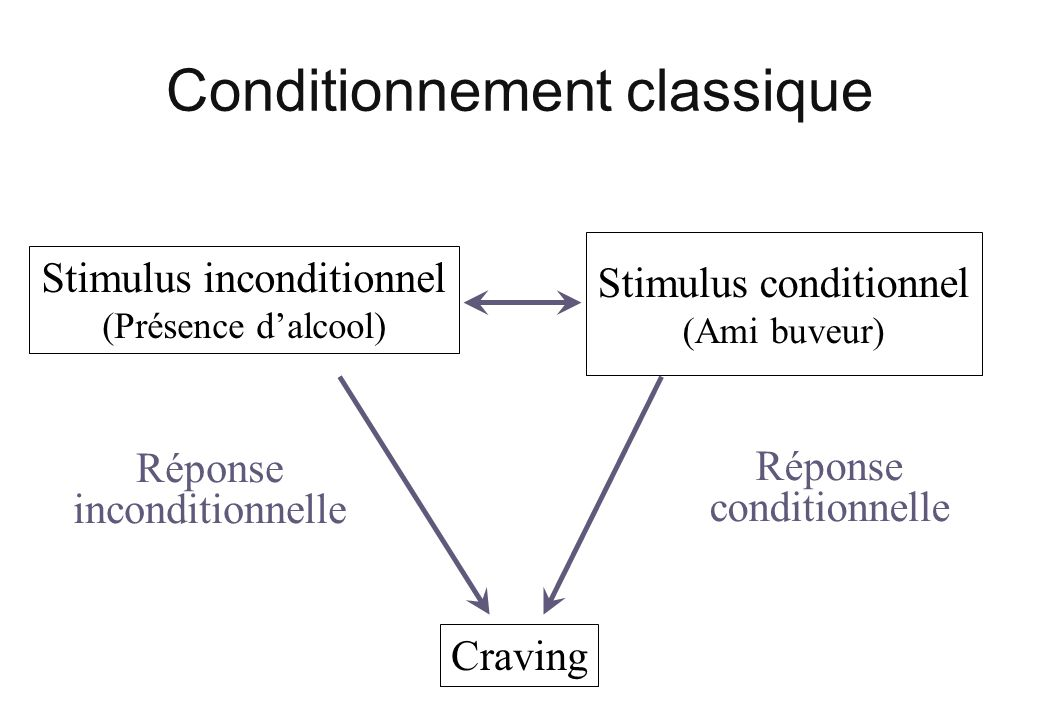 Conditionnement classique Stimulus inconditionnel (Présence dalcool) Stimulus conditionnel (Ami buveur) Réponse inconditionnelle Réponse conditionnelle Craving