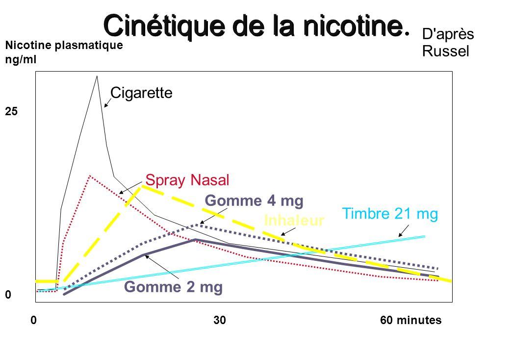Cinétique de la nicotine D'après Russel 0 30 60 minutes Cigarette Spray Nasal Gomme 2 mg Timbre 21 mg Nicotine plasmatique ng/ml 25 0 Gomme 4 mg Inhal