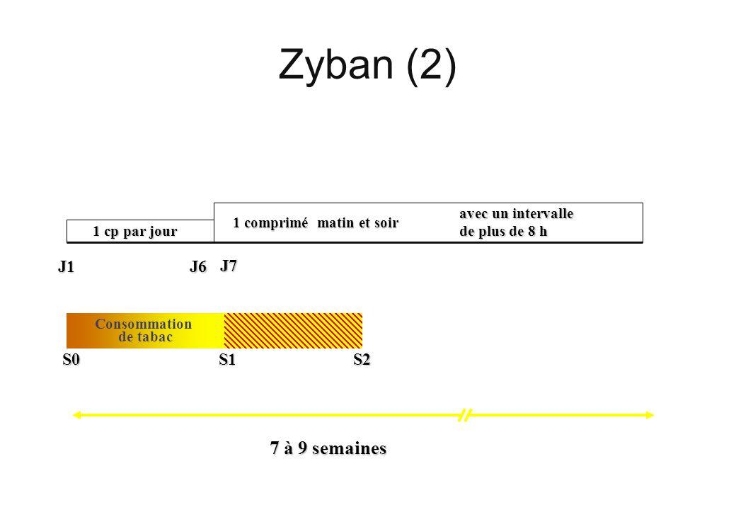 Zyban (2) 1 cp par jour J7 1 comprimé matin et soir J1J6 avec un intervalle de plus de 8 h S2 S0S1 Consommation de tabac 7 à 9 semaines