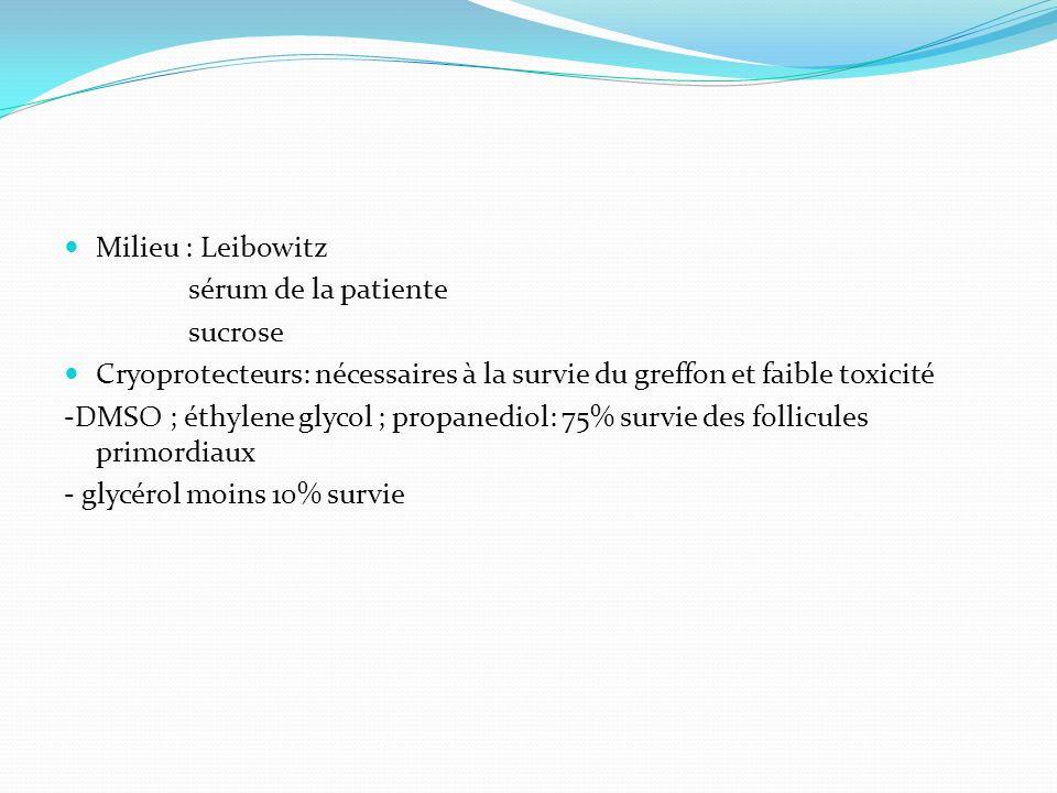 Milieu : Leibowitz sérum de la patiente sucrose Cryoprotecteurs: nécessaires à la survie du greffon et faible toxicité -DMSO ; éthylene glycol ; propanediol: 75% survie des follicules primordiaux - glycérol moins 10% survie