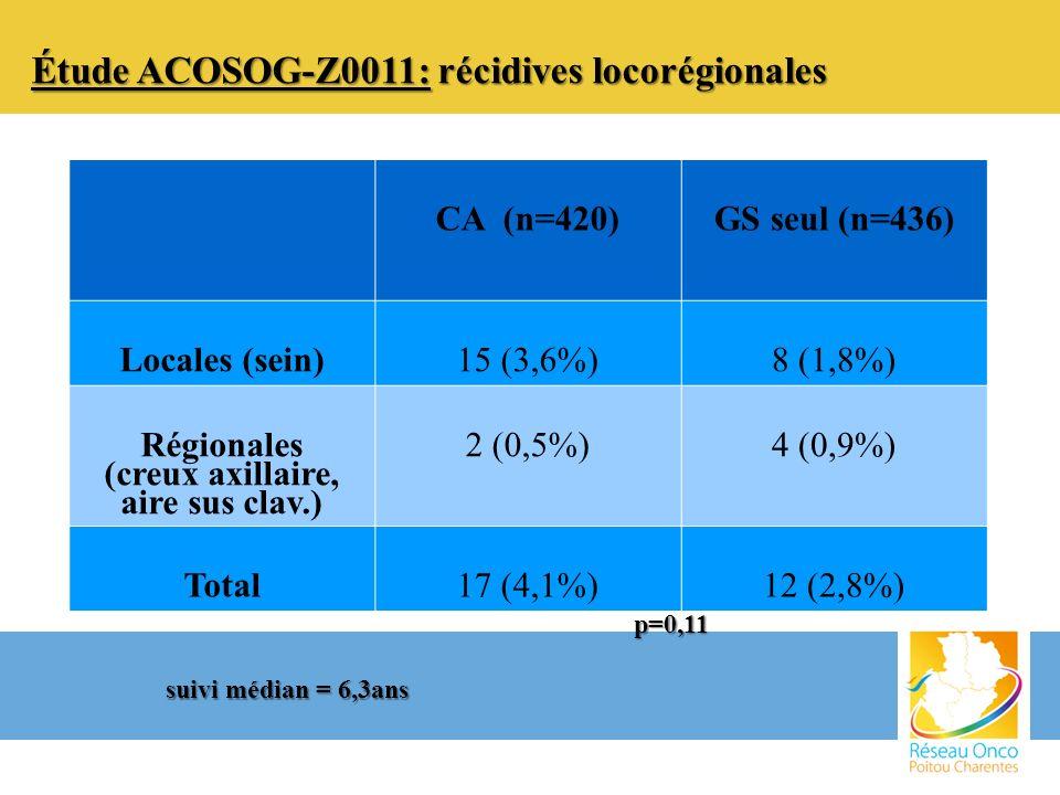 Étude ACOSOG-Z0011: récidives locorégionales CA (n=420)GS seul (n=436) Locales (sein)15 (3,6%)8 (1,8%) Régionales (creux axillaire, aire sus clav.) 2