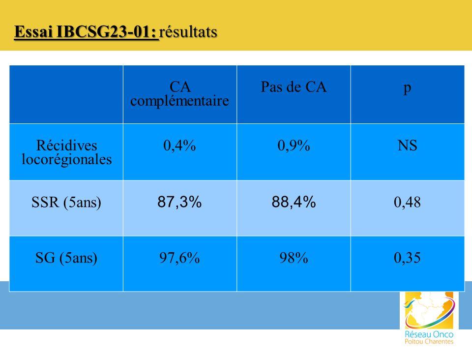 Essai IBCSG23-01: résultats CA complémentaire Pas de CAp Récidives locorégionales 0,4%0,9%NS SSR (5ans) 87,3%88,4% 0,48 SG (5ans)97,6%98%0,35