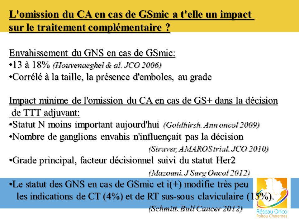 L'omission du CA en cas de GSmic a t'elle un impact sur le traitement complémentaire ? Envahissement du GNS en cas de GSmic: 13 à 18% (Houvenaeghel &
