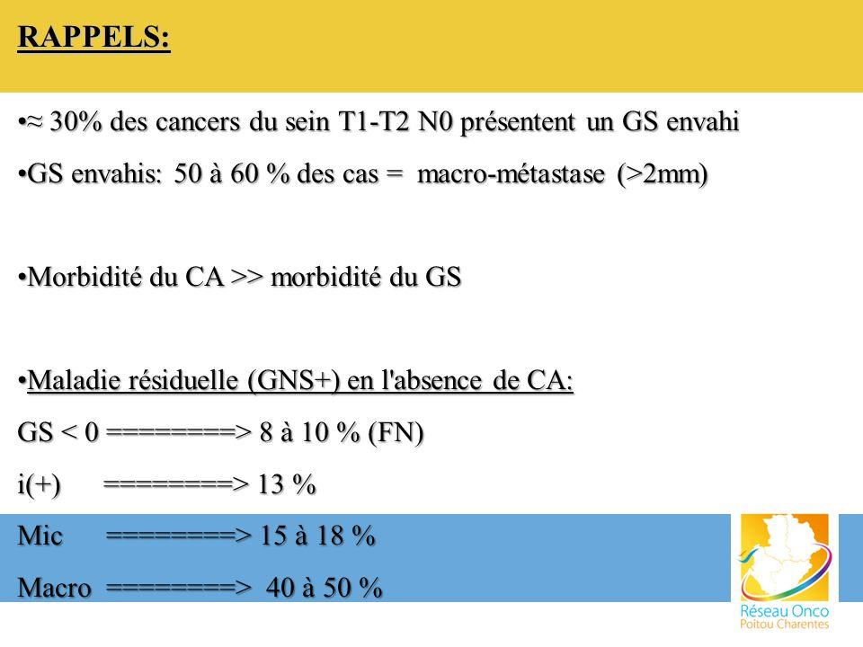 RAPPELS: 30% des cancers du sein T1-T2 N0 présentent un GS envahi 30% des cancers du sein T1-T2 N0 présentent un GS envahi GS envahis: 50 à 60 % des c